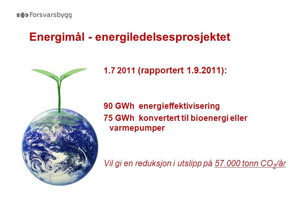 Energimål - energiledelsesprosjektet 1.7 2011 (rapportert 1.9.2011): 90 GWh energieffektivisering 75 GWh konvertert til bioenergi eller varmepumper Vil gi en reduksjon i utslipp på 57.000 tonn CO 2 /år