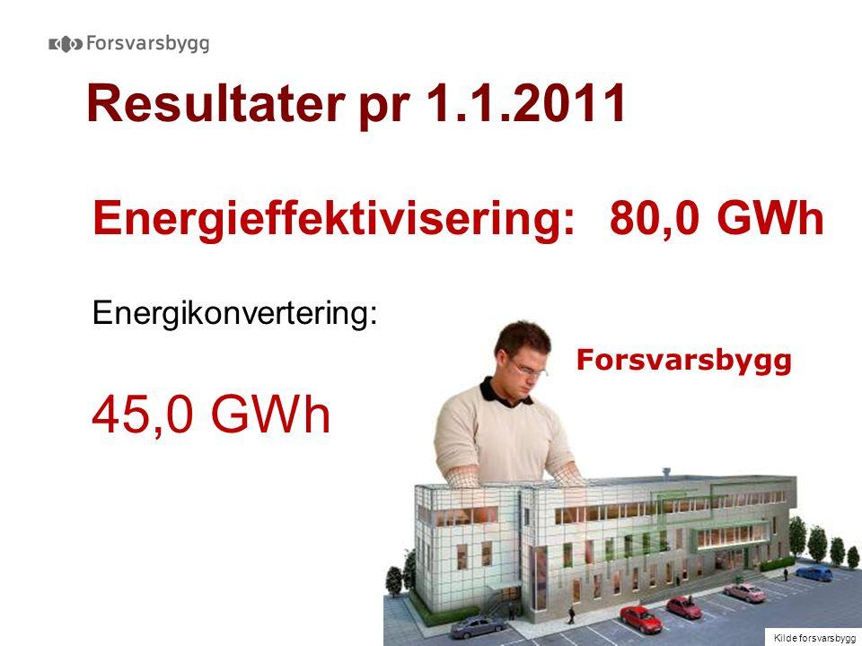 Resultater pr 1.1.2011 Energieffektivisering: 80,0 GWh Energikonvertering: 45,0 GWh Kilde forsvarsbygg Forsvarsbygg