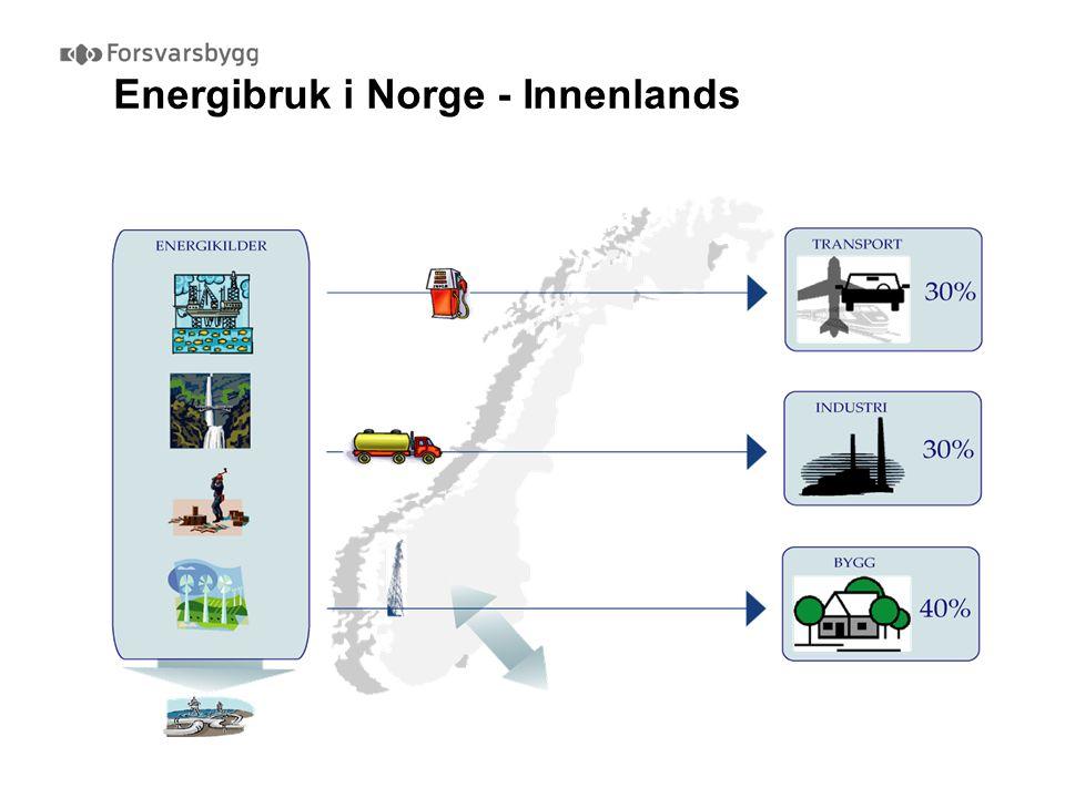 Energibruk i Norge - Innenlands Kilde: NVEF