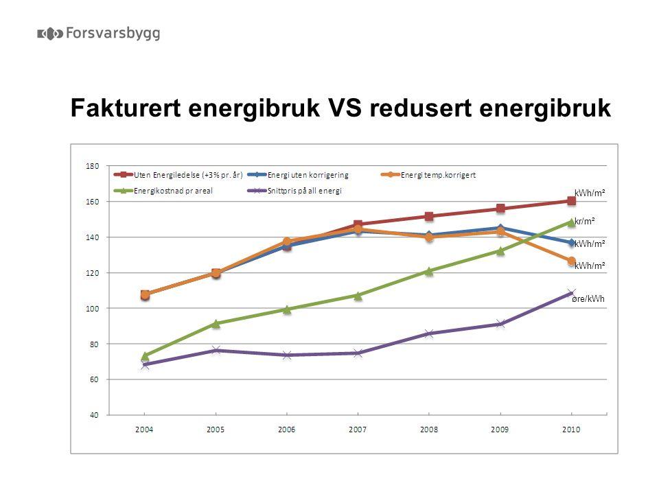 Fakturert energibruk VS redusert energibruk øre/kWh kWh/m² kr/m²