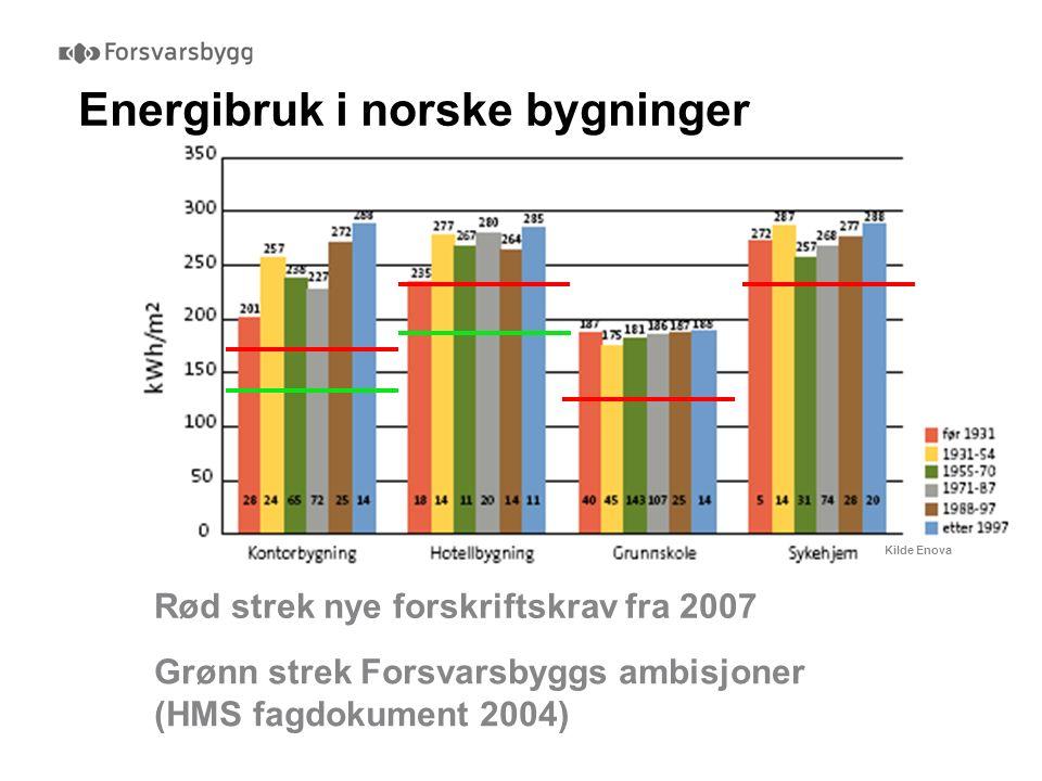 Energibruk i norske bygninger Kilde Enova Rød strek nye forskriftskrav fra 2007 Grønn strek Forsvarsbyggs ambisjoner (HMS fagdokument 2004)