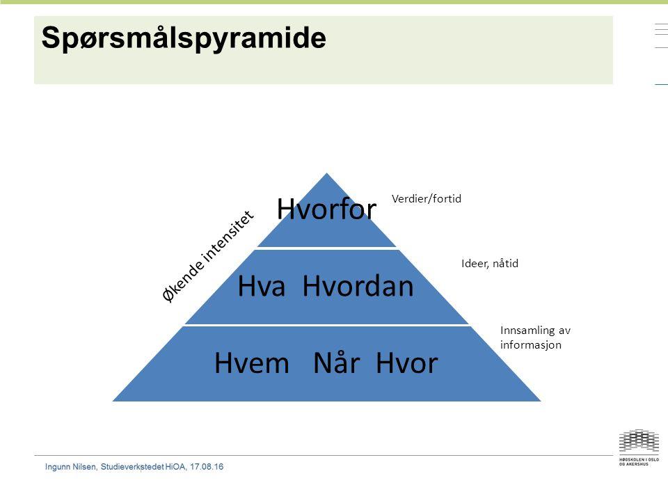 Spørsmålspyramide Hvorfor Hva Hvordan Hvem Når Hvor Økende intensitet Verdier/fortid Ideer, nåtid Innsamling av informasjon