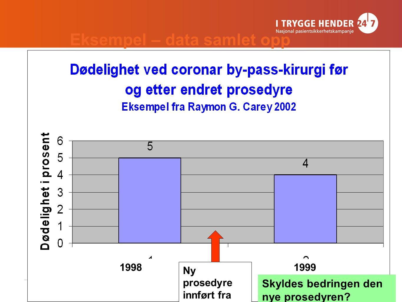12 Eksempel – data samlet opp. Ny prosedyre innført fra januar 1999 1999 Skyldes bedringen den nye prosedyren? 1998