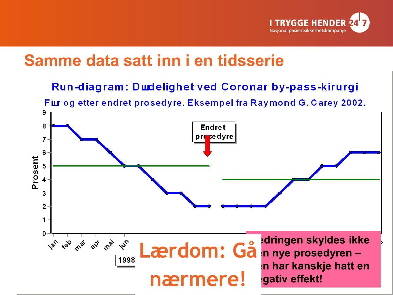 13 Samme data satt inn i en tidsserie Bedringen skyldes ikke den nye prosedyren – den har kanskje hatt en negativ effekt! Lærdom: Gå nærmere!