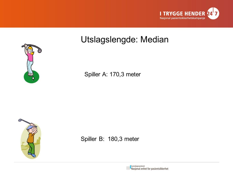 Utslagslengde: Median Spiller A: 170,3 meter Spiller B: 180,3 meter