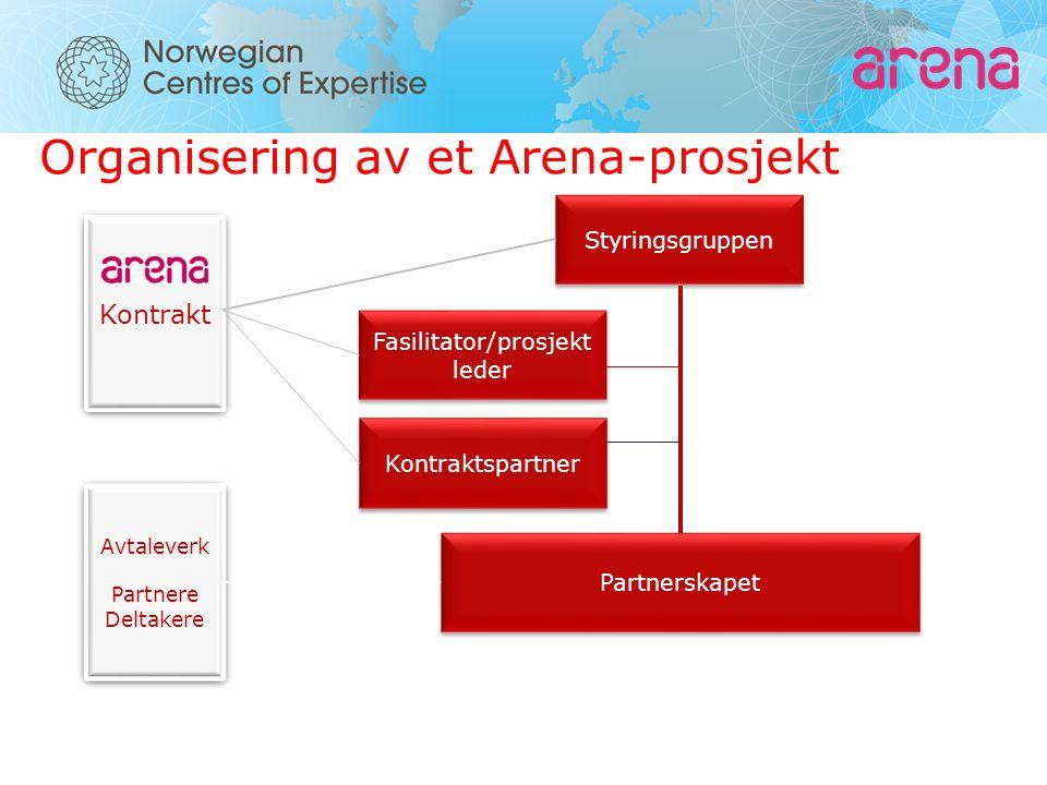 Organisering av et Arena-prosjekt Styringsgruppen Partnerskapet Kontraktspartner Fasilitator/prosjekt leder Kontrakt Avtaleverk Partnere Deltakere Avtaleverk Partnere Deltakere