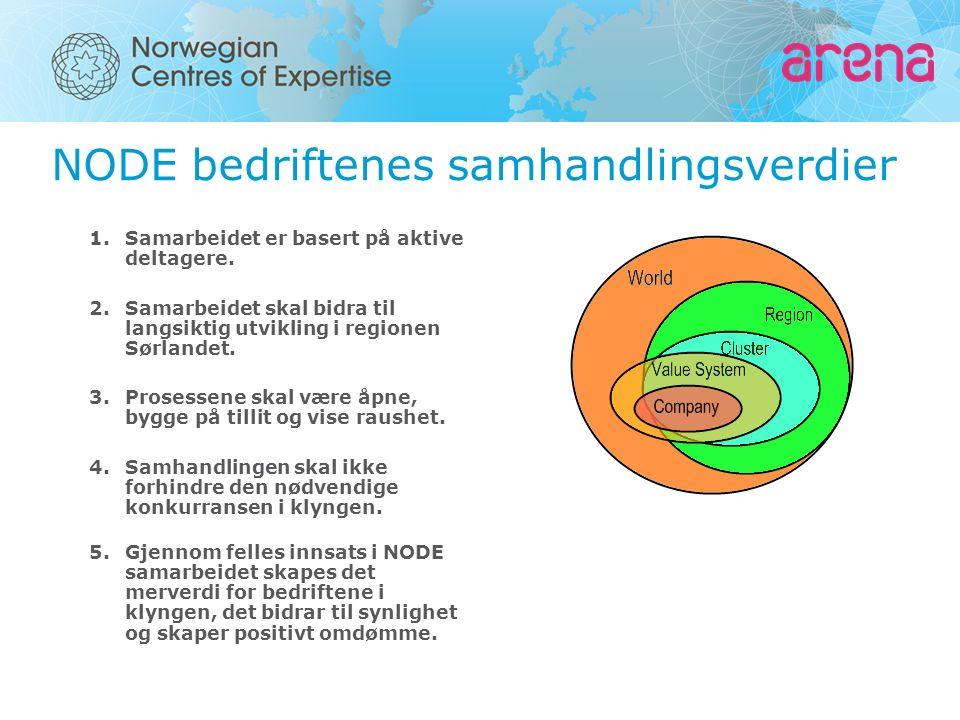 NODE bedriftenes samhandlingsverdier 1.Samarbeidet er basert på aktive deltagere. 2.Samarbeidet skal bidra til langsiktig utvikling i regionen Sørland
