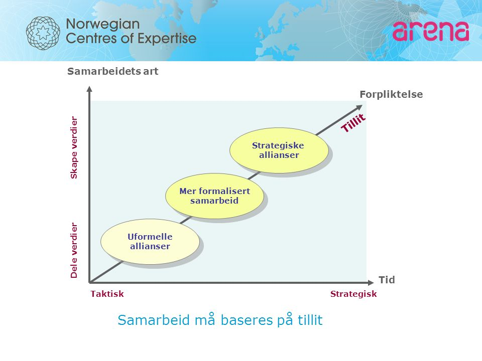 Windcluster Mid-Norway is a group of around 40 businesses and research facilities working together to advance industrial and technological development using wind energy.