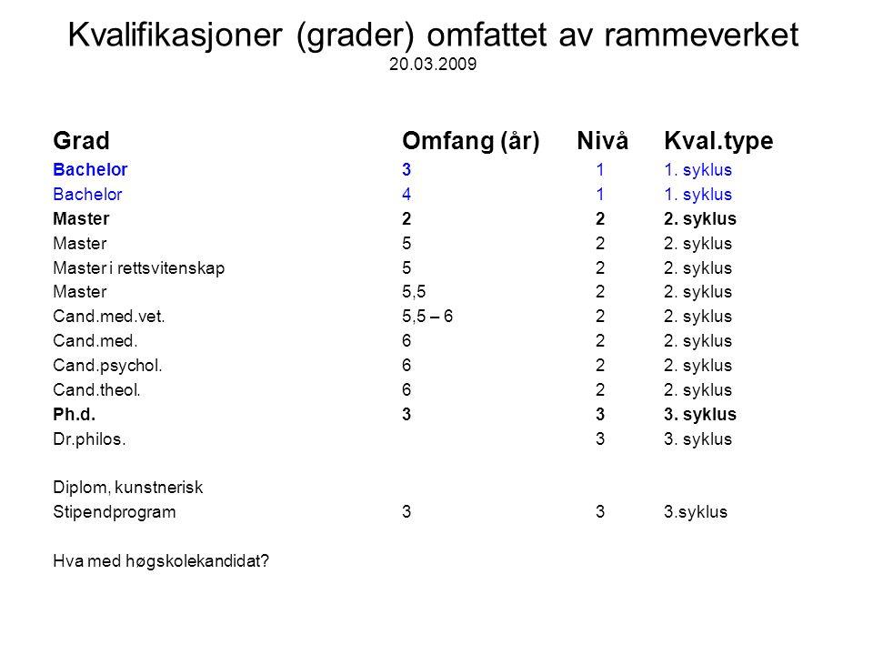 Kvalifikasjoner (grader) omfattet av rammeverket 20.03.2009 GradOmfang (år)NivåKval.type Bachelor3 11. syklus Bachelor4 11. syklus Master2 22. syklus