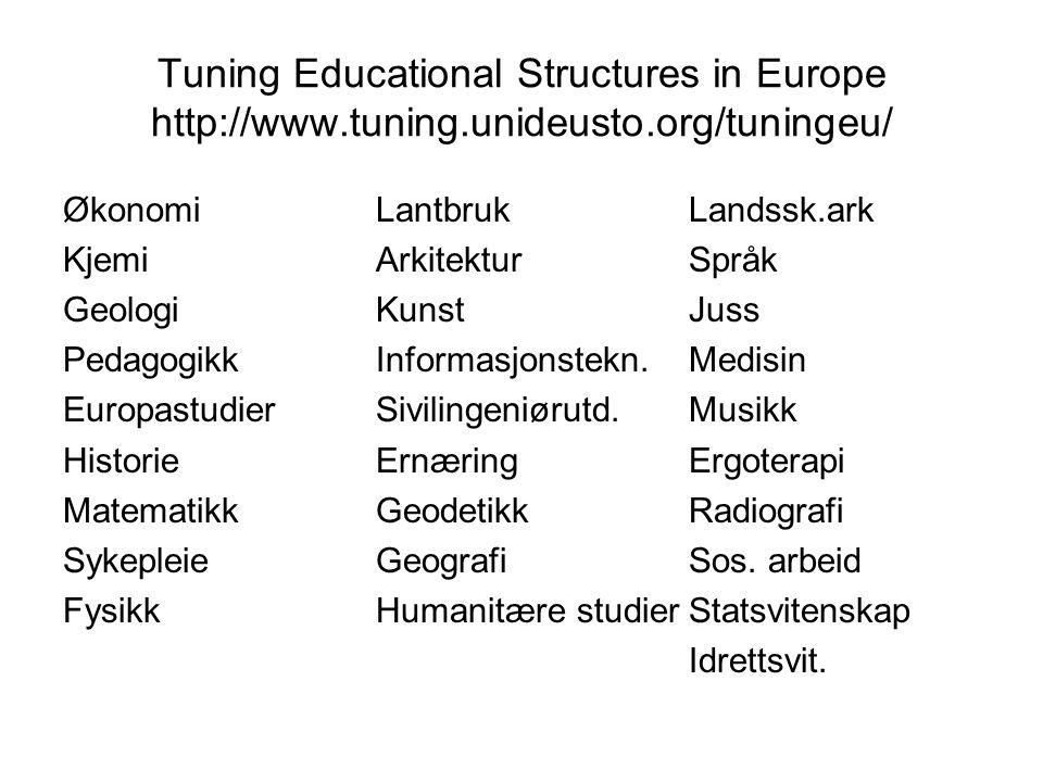 Tuning Educational Structures in Europe http://www.tuning.unideusto.org/tuningeu/ ØkonomiLantbrukLandssk.ark KjemiArkitekturSpråk GeologiKunstJuss Ped