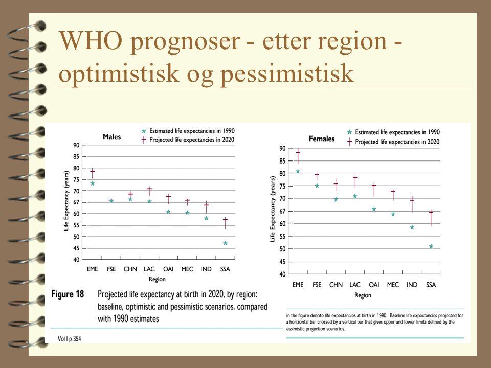 WHO prognoser - etter region - optimistisk og pessimistisk
