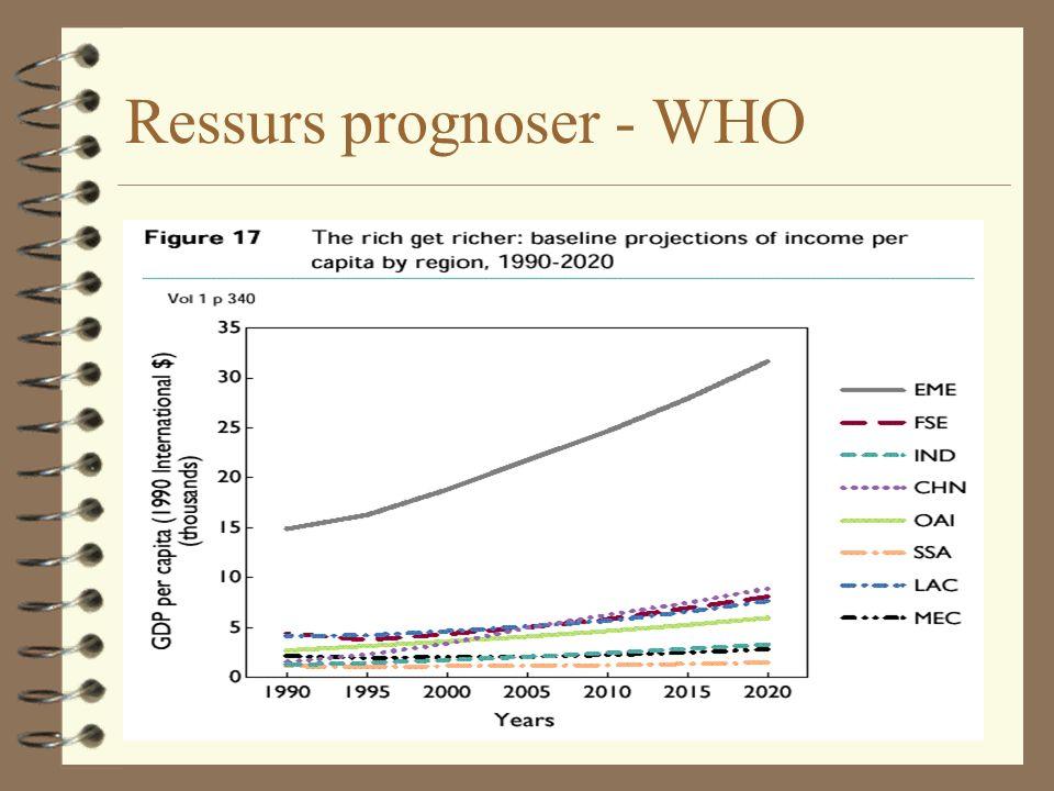 Ressurs prognoser - WHO