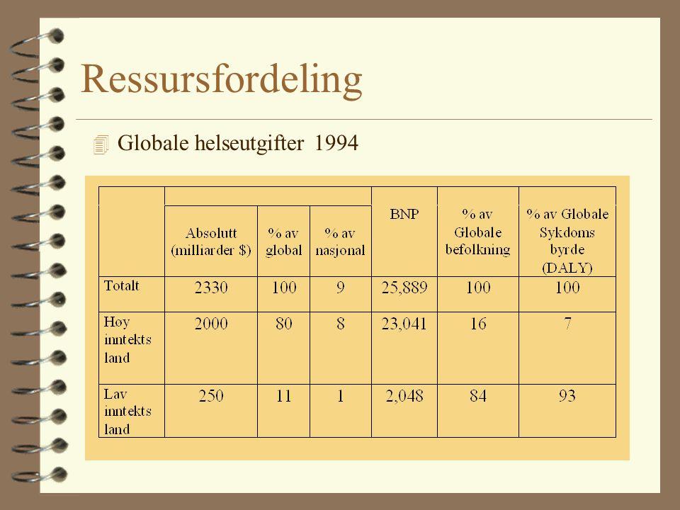Ressursfordeling 4 Globale helseutgifter 1994