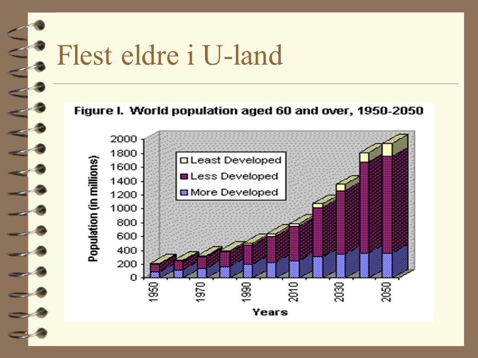 Flest eldre i U-land