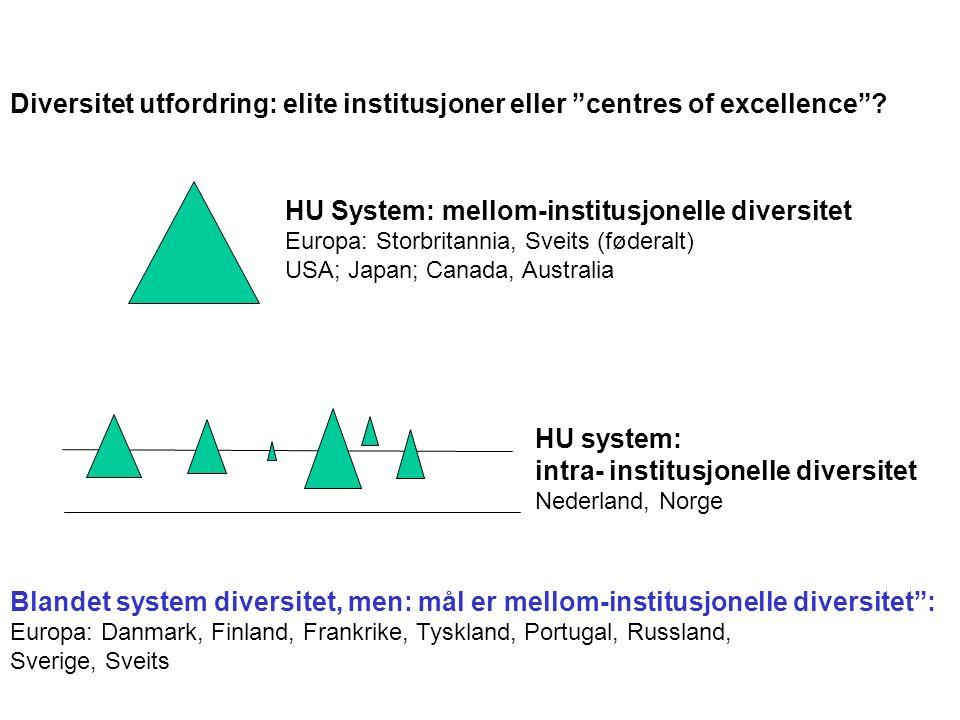 HU System: mellom-institusjonelle diversitet Europa: Storbritannia, Sveits (føderalt) USA; Japan; Canada, Australia HU system: intra- institusjonelle diversitet Nederland, Norge Diversitet utfordring: elite institusjoner eller centres of excellence .