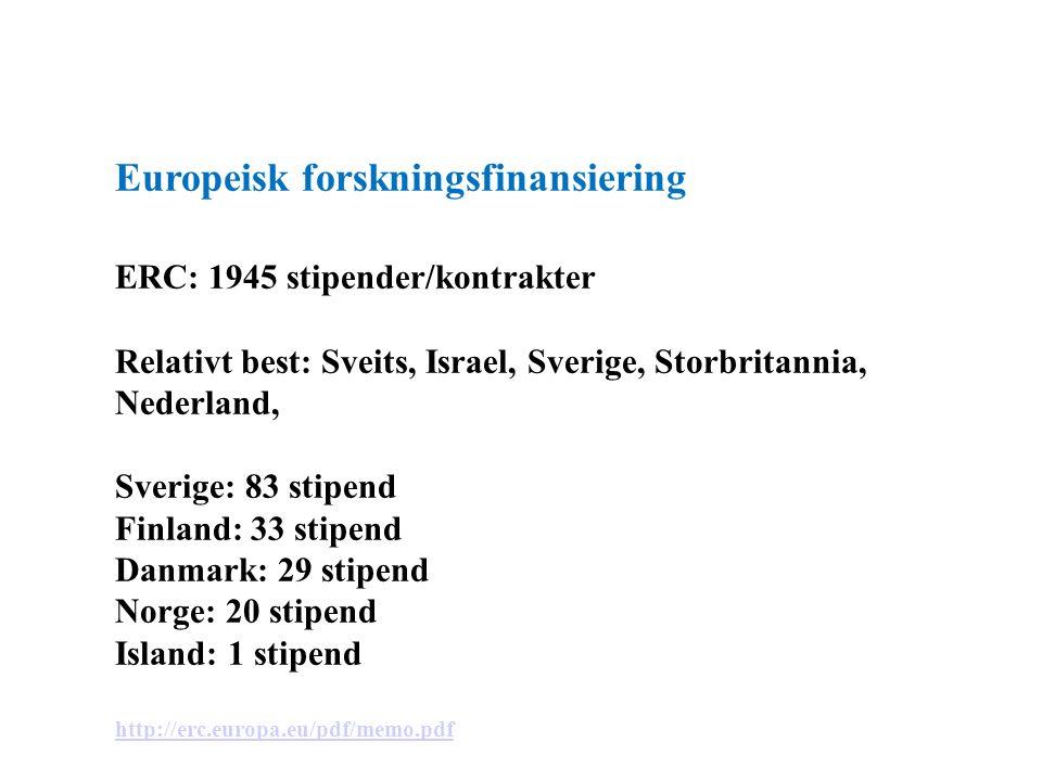 Europeisk forskningsfinansiering ERC: 1945 stipender/kontrakter Relativt best: Sveits, Israel, Sverige, Storbritannia, Nederland, Sverige: 83 stipend Finland: 33 stipend Danmark: 29 stipend Norge: 20 stipend Island: 1 stipend http://erc.europa.eu/pdf/memo.pdf