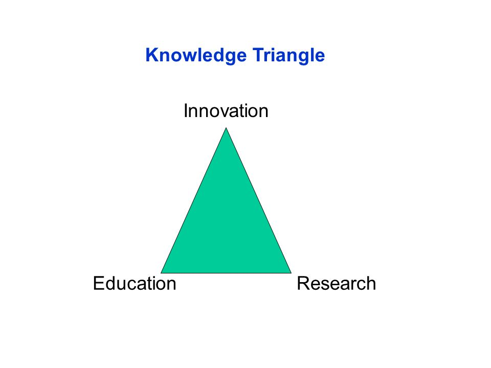 EducationResearch Innovation Knowledge Triangle