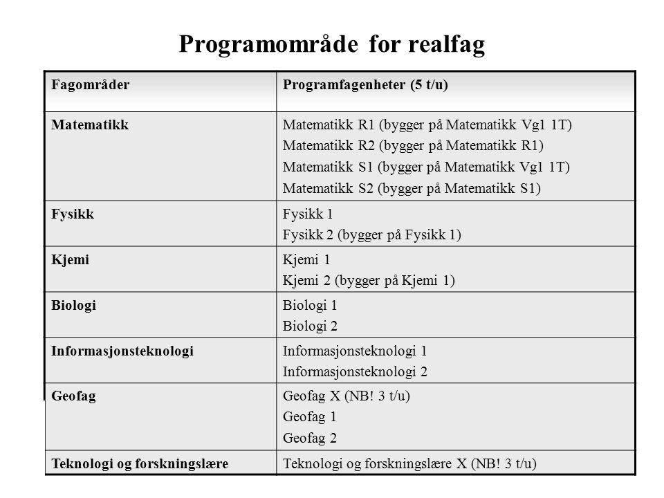 Programområde for realfag FagområderProgramfagenheter (5 t/u) MatematikkMatematikk R1 (bygger på Matematikk Vg1 1T) Matematikk R2 (bygger på Matematikk R1) Matematikk S1 (bygger på Matematikk Vg1 1T) Matematikk S2 (bygger på Matematikk S1) FysikkFysikk 1 Fysikk 2 (bygger på Fysikk 1) KjemiKjemi 1 Kjemi 2 (bygger på Kjemi 1) BiologiBiologi 1 Biologi 2 InformasjonsteknologiInformasjonsteknologi 1 Informasjonsteknologi 2 GeofagGeofag X (NB.