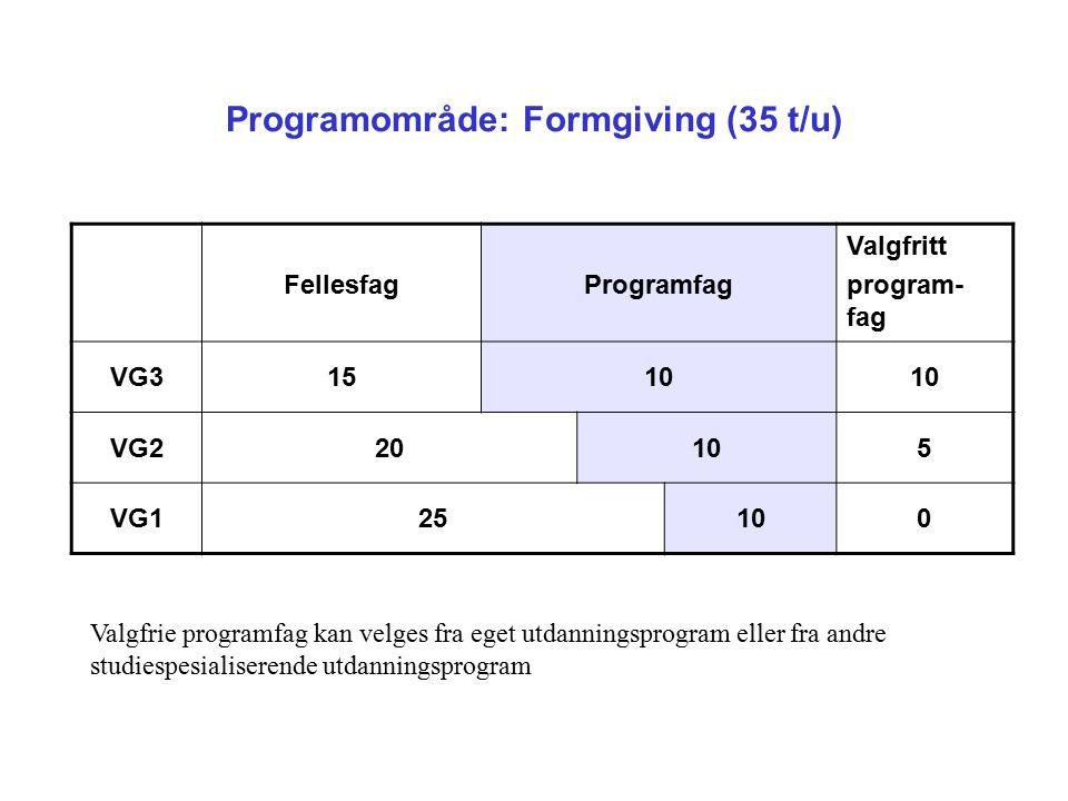 Programområde: Formgiving (35 t/u) Valgfrie programfag kan velges fra eget utdanningsprogram eller fra andre studiespesialiserende utdanningsprogram FellesfagProgramfag Valgfritt program- fag VG31510 VG220105 VG125100