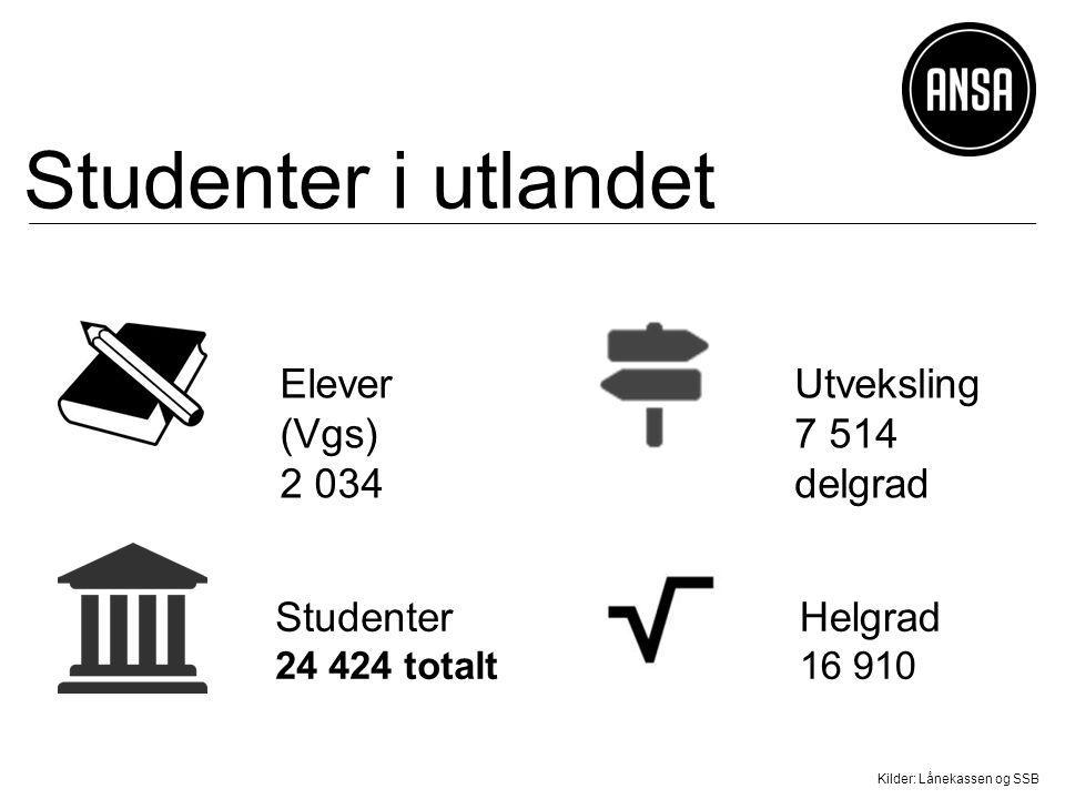 Studenter i utlandet Kilder: Lånekassen og SSB Elever (Vgs) 2 034 Helgrad 16 910 Utveksling 7 514 delgrad Studenter 24 424 totalt