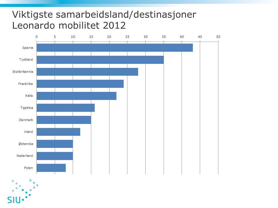 Viktigste samarbeidsland/destinasjoner Leonardo mobilitet 2012
