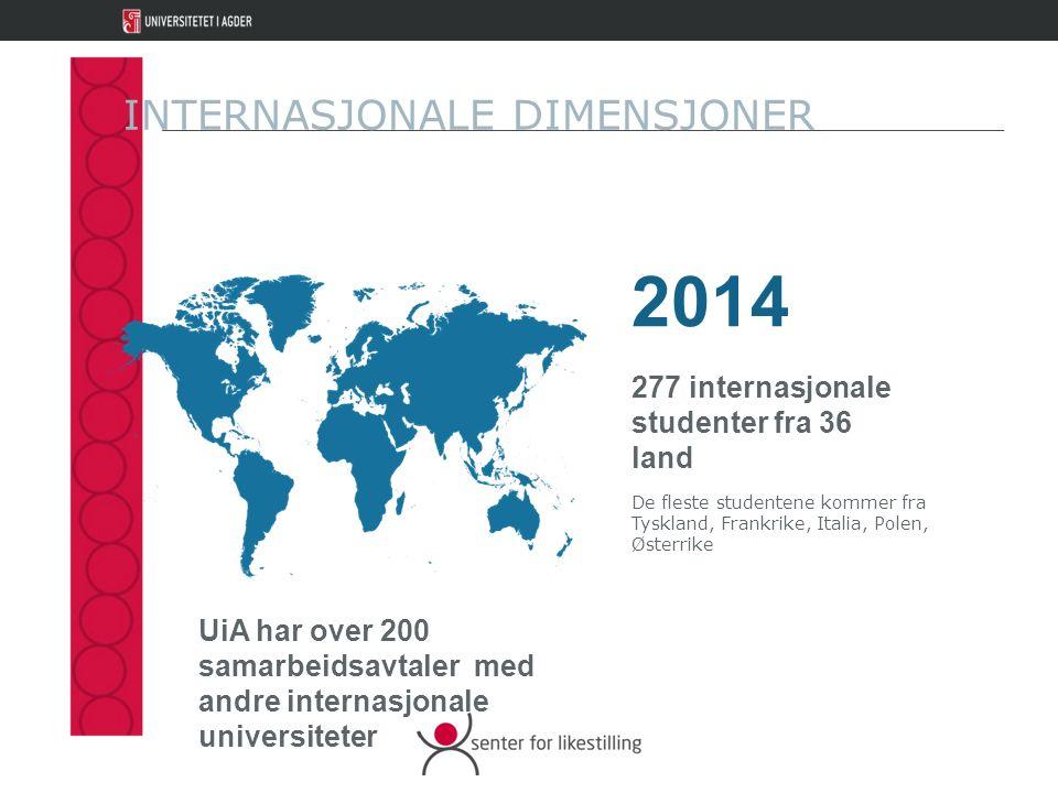 277 internasjonale studenter fra 36 land INTERNASJONALE DIMENSJONER 2014 De fleste studentene kommer fra Tyskland, Frankrike, Italia, Polen, Østerrike UiA har over 200 samarbeidsavtaler med andre internasjonale universiteter