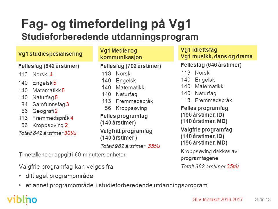 Side 13 Fag- og timefordeling på Vg1 Studieforberedende utdanningsprogram Timetallene er oppgitt i 60-minutters enheter. Valgfrie programfag kan velge