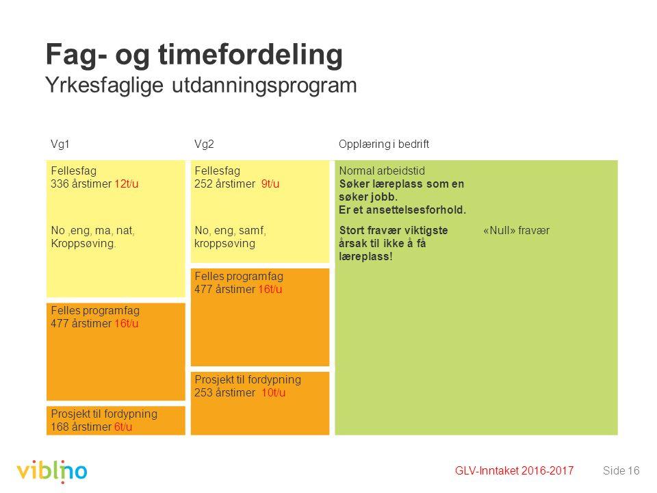 Side 16 Fag- og timefordeling Yrkesfaglige utdanningsprogram Timetallene er oppgitt i 60-minutters enheter. Vg1Vg2Opplæring i bedrift Fellesfag 336 år