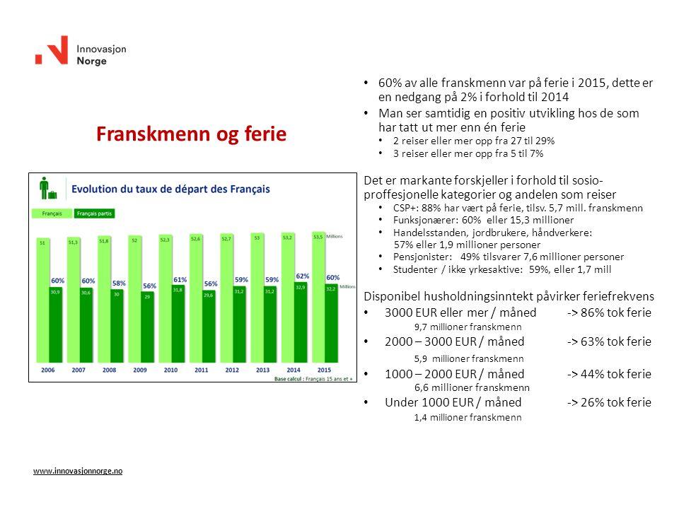 Franskmenn og ferie www.innovasjonnorge.no 60% av alle franskmenn var på ferie i 2015, dette er en nedgang på 2% i forhold til 2014 Man ser samtidig e
