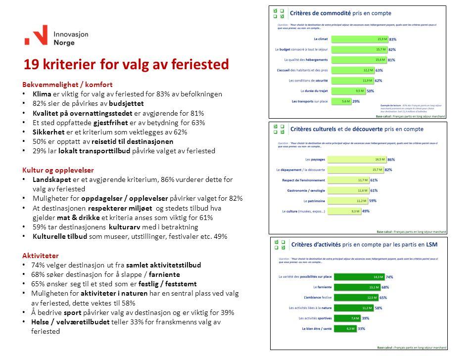 Bekvemmelighet / komfort Klima er viktig for valg av feriested for 83% av befolkningen 82% sier de påvirkes av budsjettet Kvalitet på overnattingssted