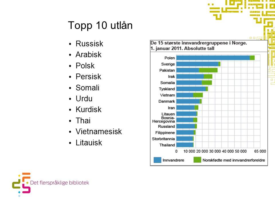 Topp 10 utlån Russisk Arabisk Polsk Persisk Somali Urdu Kurdisk Thai Vietnamesisk Litauisk
