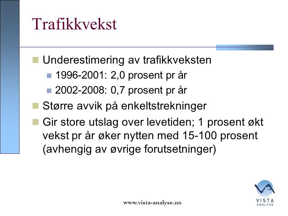 Trafikkvekst Underestimering av trafikkveksten 1996-2001: 2,0 prosent pr år 2002-2008: 0,7 prosent pr år Større avvik på enkeltstrekninger Gir store utslag over levetiden; 1 prosent økt vekst pr år øker nytten med 15-100 prosent (avhengig av øvrige forutsetninger) www.vista-analyse.no