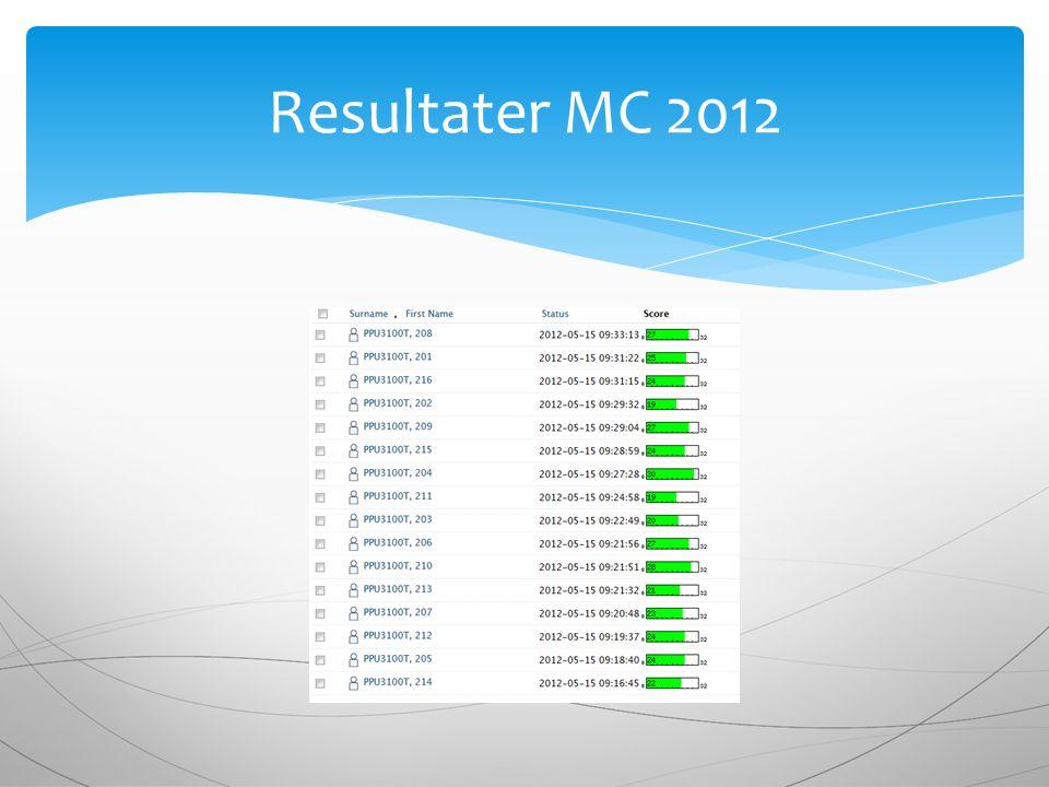 Resultater MC 2012