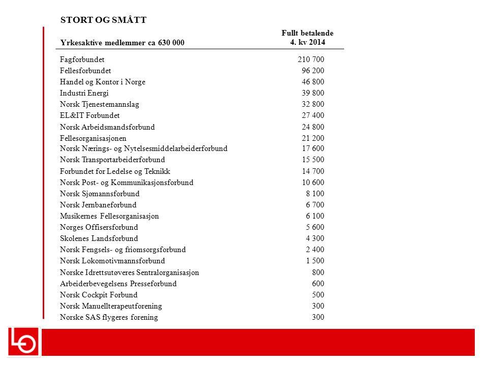 Organisasjonsgrad 2011, OECD 2010-tfor Sverige og Østerrike Arbeidsmarkedets organisering er den store forskjellen mellom vestlige land Her illustrert ved pst-andel arbeidstakere som er medlem av fagforening SKATTENIVÅ MER LIKT