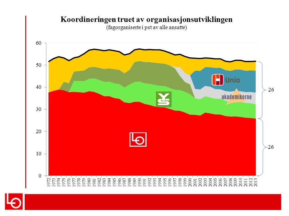 Sverige -10 000 Frankrike -400 000 Irland -500 000 Italia -700 000 Forskjell på sysselsettingsnivå rate 15-64 år mot norsk folketall (2014 iflg OECD)