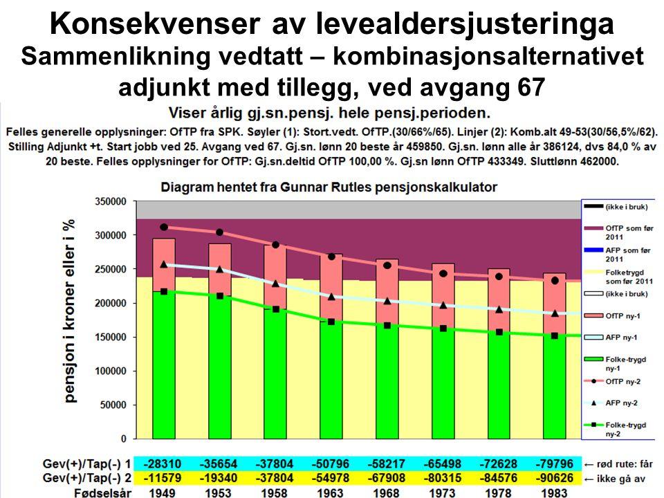Konsekvenser av levealdersjusteringa Sammenlikning vedtatt – kombinasjonsalternativet adjunkt med tillegg, ved avgang 67