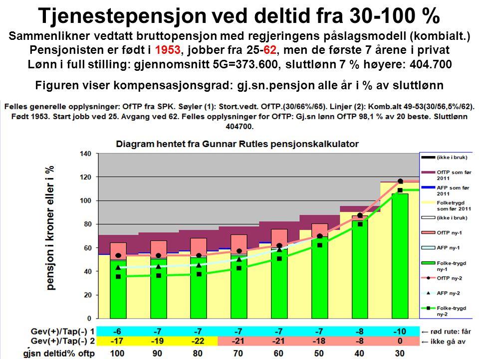 Tjenestepensjon ved deltid fra 30-100 % Sammenlikner vedtatt bruttopensjon med regjeringens påslagsmodell (kombialt.) Pensjonisten er født i 1953, jobber fra 25-62, men de første 7 årene i privat Lønn i full stilling: gjennomsnitt 5G=373.600, sluttlønn 7 % høyere: 404.700 Figuren viser kompensasjonsgrad: gj.sn.pensjon alle år i % av sluttlønn