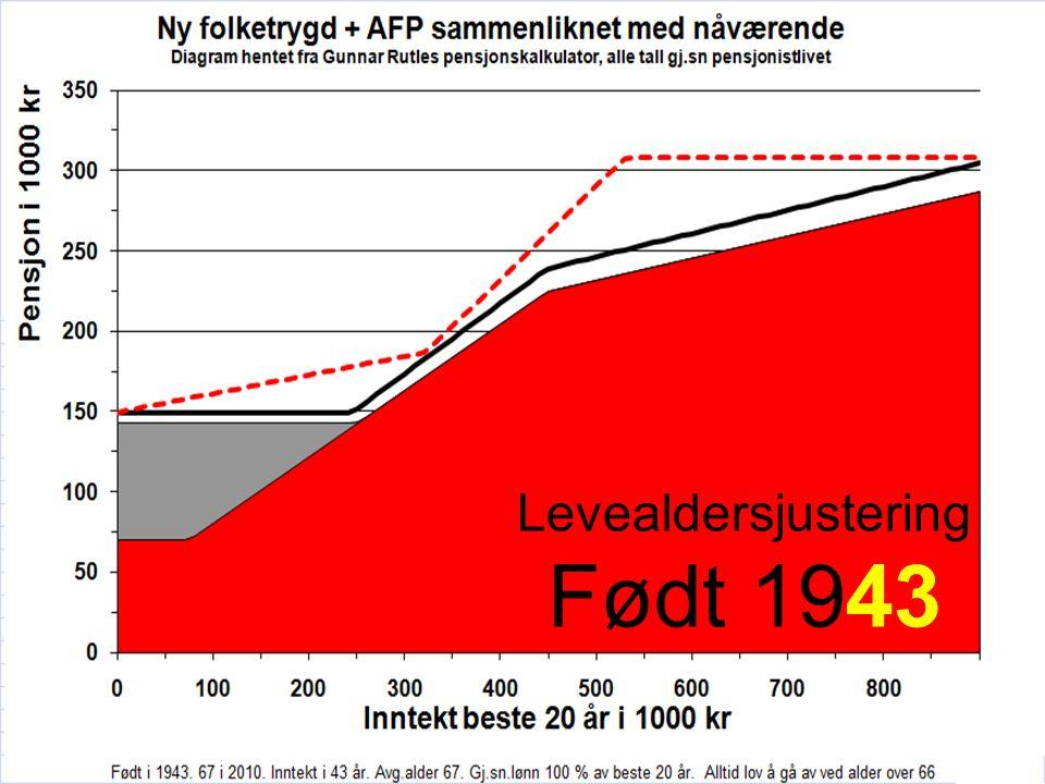 Slik blir pensjonen pensj + AFP Gj.sn.pr.