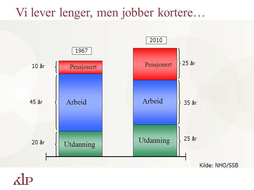 Vi lever lenger, men jobber kortere… 1967 2010 Pensjonert 20 år 25 år 35 år 25 år 45 år 10 år Arbeid Utdanning Arbeid Pensjonert Utdanning Kilde: NHO/SSB
