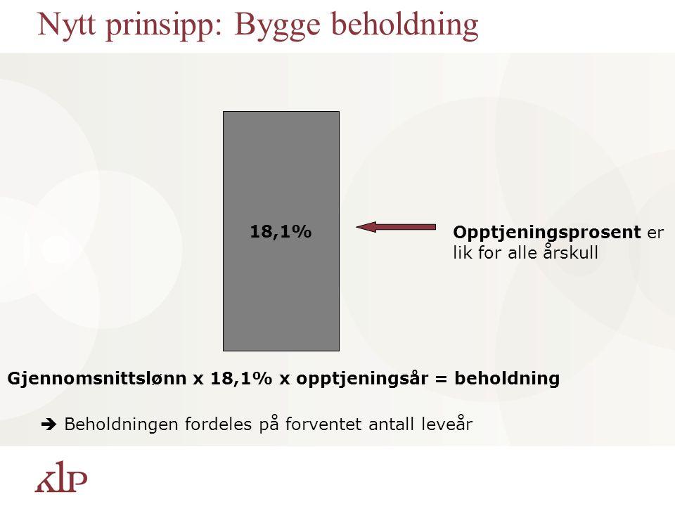 Nytt prinsipp: Bygge beholdning 18,1% Opptjeningsprosent er lik for alle årskull Gjennomsnittslønn x 18,1% x opptjeningsår = beholdning  Beholdningen fordeles på forventet antall leveår
