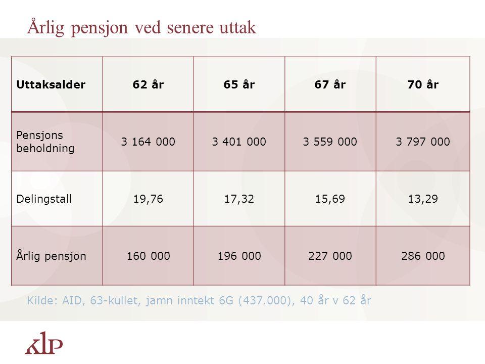 Årlig pensjon ved senere uttak Kilde: AID, 63-kullet, jamn inntekt 6G (437.000), 40 år v 62 år Uttaksalder62 år65 år67 år70 år Pensjons beholdning 3 164 0003 401 0003 559 0003 797 000 Delingstall19,7617,3215,6913,29 Årlig pensjon160 000196 000227 000286 000