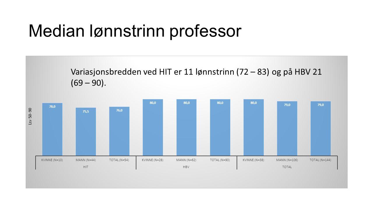 Median lønnstrinn professor Variasjonsbredden ved HIT er 11 lønnstrinn (72 – 83) og på HBV 21 (69 – 90).