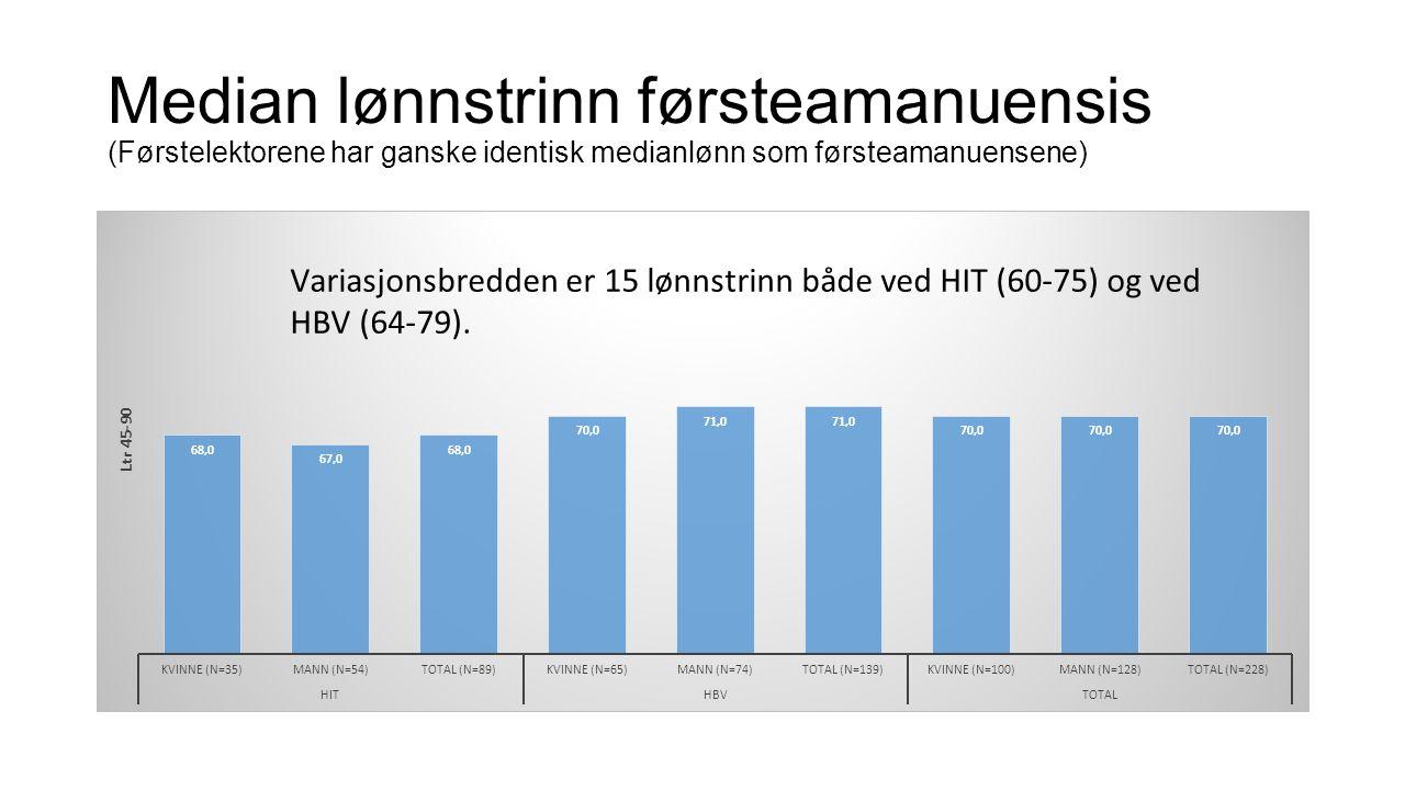 Median lønnstrinn førsteamanuensis (Førstelektorene har ganske identisk medianlønn som førsteamanuensene)