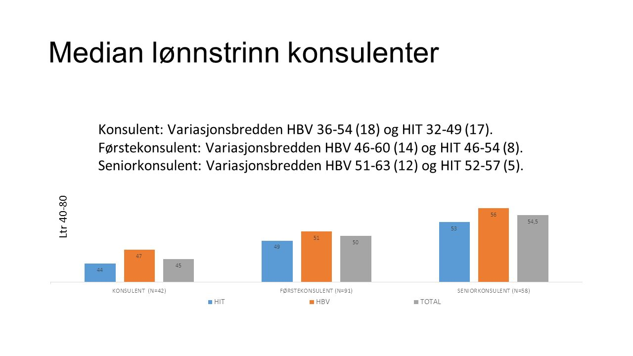 Median lønnstrinn konsulenter