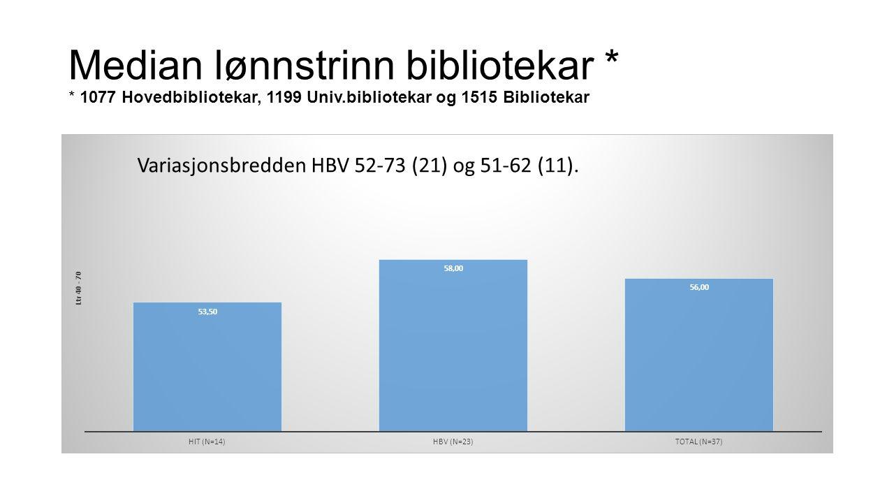 Median lønnstrinn bibliotekar * * 1077 Hovedbibliotekar, 1199 Univ.bibliotekar og 1515 Bibliotekar Variasjonsbredden HBV 52-73 (21) og 51-62 (11).