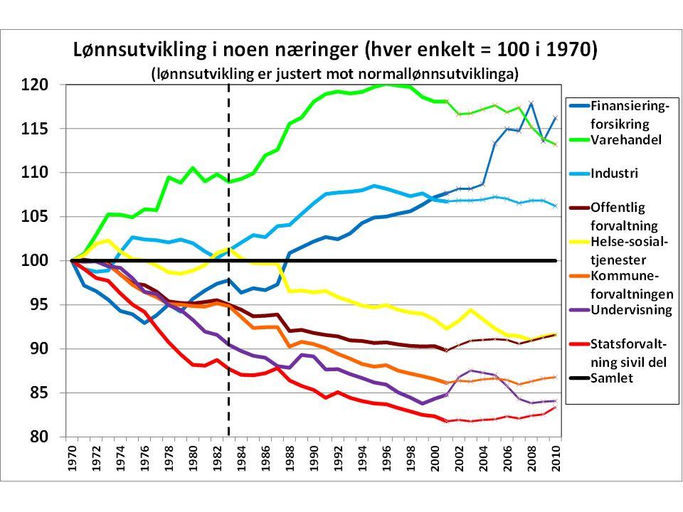 Minstelønn 1983 - 2010/11 De følgende grafene er laget bare ved hjelp av det jeg har av lønnstabeller.