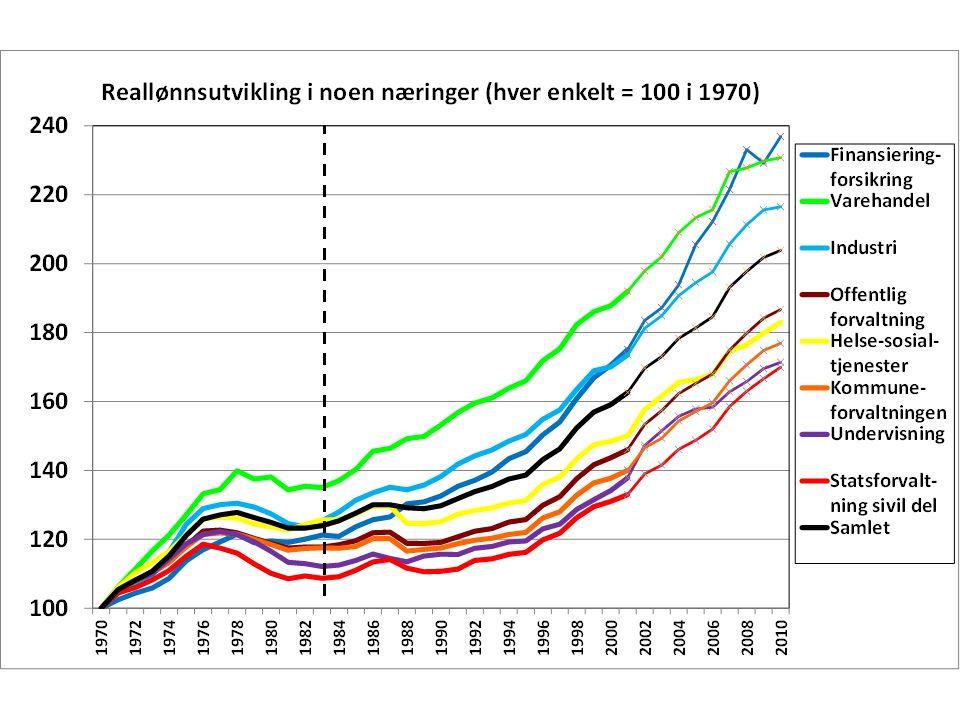 De følgende to grafene viser nominell lønn, først utviklingen av begynnerlønn, så av topplønn.