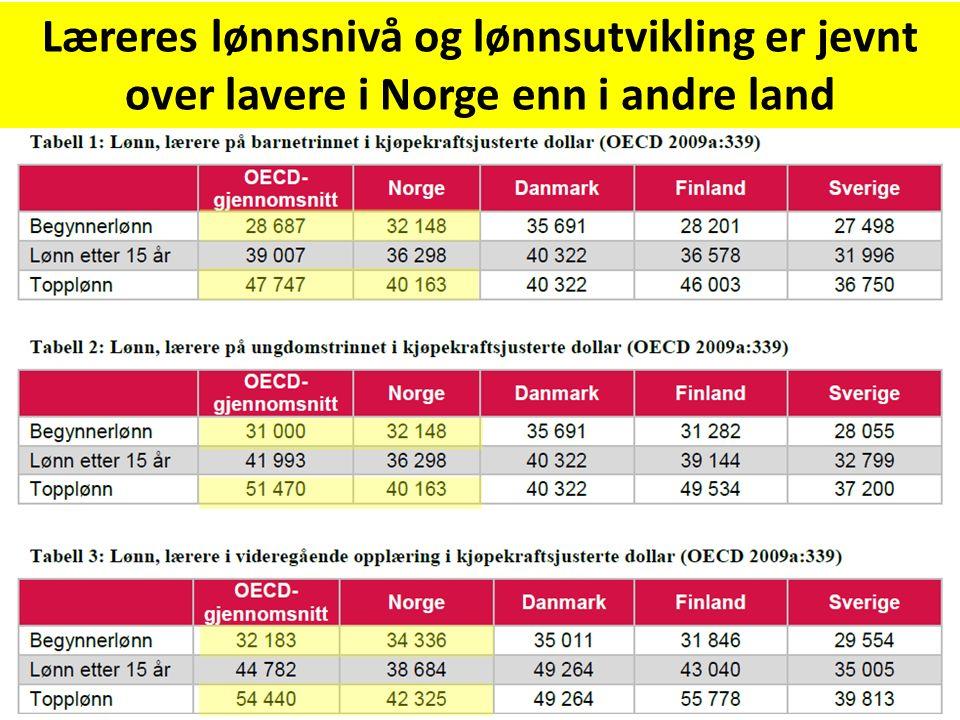 Læreres lønnsnivå og lønnsutvikling er jevnt over lavere i Norge enn i andre land