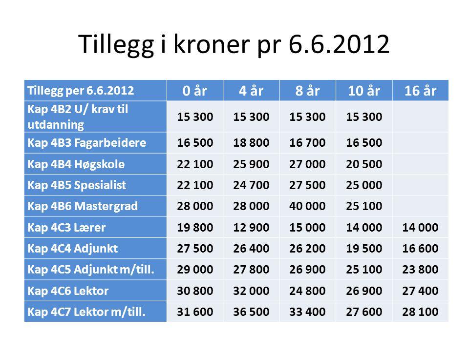 Tillegg i kroner pr 6.6.2012 Tillegg per 6.6.2012 0 år4 år8 år10 år16 år Kap 4B2 U/ krav til utdanning 15 300 Kap 4B3 Fagarbeidere16 50018 80016 70016