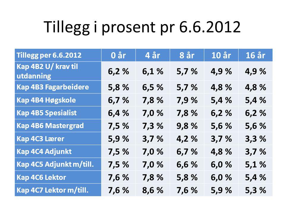 Tillegg i prosent pr 6.6.2012 Tillegg per 6.6.2012 0 år4 år8 år10 år16 år Kap 4B2 U/ krav til utdanning 6,2 %6,1 %5,7 %4,9 % Kap 4B3 Fagarbeidere 5,8 %6,5 %5,7 %4,8 % Kap 4B4 Høgskole 6,7 %7,8 %7,9 %5,4 % Kap 4B5 Spesialist 6,4 %7,0 %7,8 %6,2 % Kap 4B6 Mastergrad 7,5 %7,3 %9,8 %5,6 % Kap 4C3 Lærer 5,9 %3,7 %4,2 %3,7 %3,3 % Kap 4C4 Adjunkt 7,5 %7,0 %6,7 %4,8 %3,7 % Kap 4C5 Adjunkt m/till.